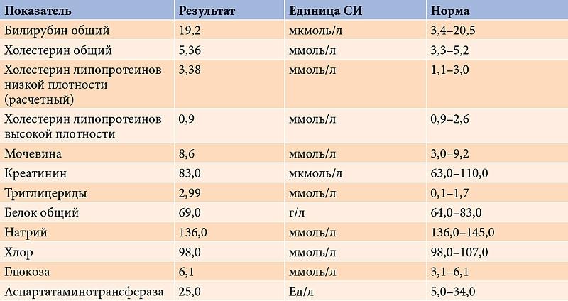 Hbc 5 8 18 9 1 биохимический анализ крови справка от фтизиатраметро Площадь Александра Невского 2